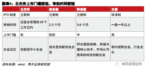 粤开策略:北交所带来哪些投资机会?三大角度两条主线