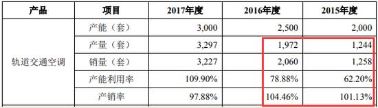 朗进科技2018年版招股书中轨道交通空调产品产销情况