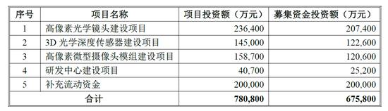海通电子:欧菲光与合肥政府合作 进一步提高市场