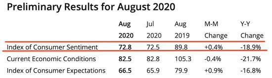 美国8月密歇根大学消费者信心指数初值微升