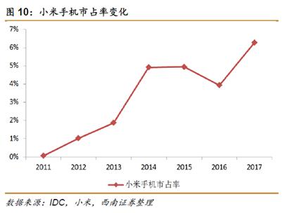 小米上市被市场预期为今年全球最大规模的上市案