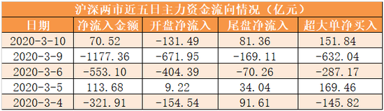 主力资金净流入71亿元 龙虎榜机构抢筹4股