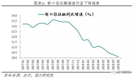 3、工业生产低位,高端制造高增