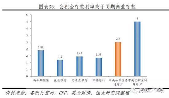 (3) 住房支持:供需两端齐发力,保障组屋制度成功运转