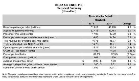 资料来源:达美航空公布三季度利润2019年