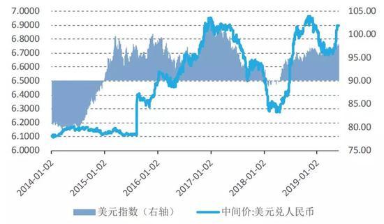 图1 人民币汇率中间价与美元指数(单位:人民币元/美元)资料来源:中国外汇交易中心;Wind