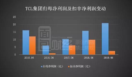 TCL集团重组后扣非利润降七成 股份回购董事长增持
