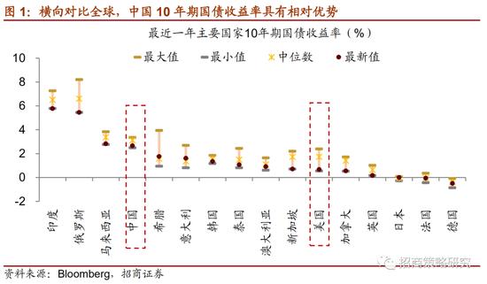 招商策略:资金面最宽松阶段已过 下半年股市流动性展望