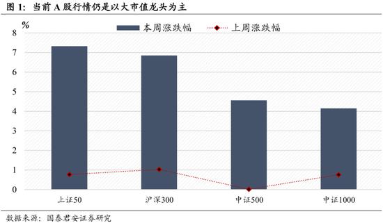 君主策略:A股低估值弥补,看好未来市场突破3300,等待3500