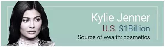 凯莉·詹娜身家10亿美元。