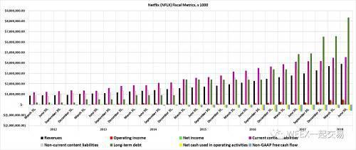 (奈飞财务数据图,图片来源:James Brumley)