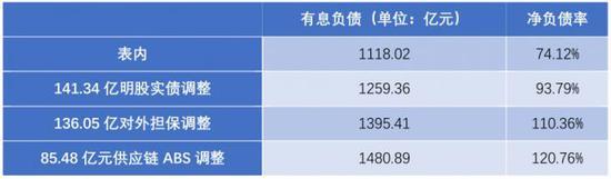 """新城控股""""财务魔术"""": 营收飙涨7成背后 纸面利润占3成"""