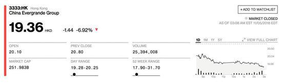 中国恒大股价
