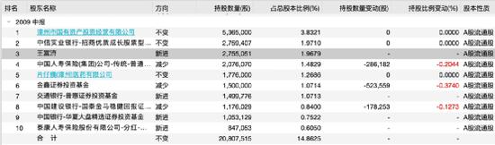 """片仔癀二股东王富济彻底火了:12年暴赚60倍 """"超级牛散""""身家超百亿"""