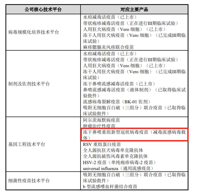 长春高新:公司及子公司8.4亿元获思安信生物新冠疫