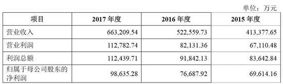 网络黑彩怎么赚钱 淄博这两家企业入围山东化工行业明星单位