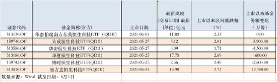指数半月大涨12% 7大新发ETF上市,64亿资金大举建仓