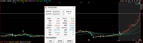 奥联电子4天3板:盈科资本浮盈过亿 资金押注创投上市
