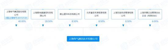 巨额应收账款逾期 上海电气极端损失或达83亿