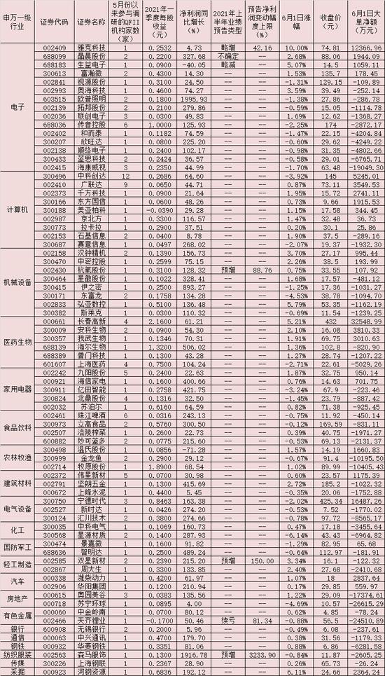 六月行情如何布局?74家公司5月份以来获QFII密集调研
