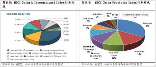 MSCI納入A股對我國股市的影響