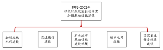 资料来源:相关资料整理,中泰证券研究所
