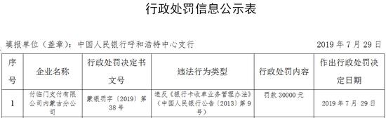 银嘉金服子公司被罚3万:违反银行卡收单业务规定