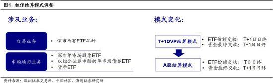 海通:深交所ETF交易申赎模式调整 资金利用效率更高