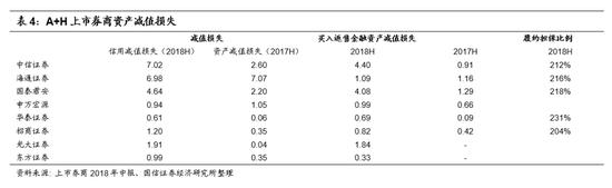 ■自营收入波动增加,市场震荡下业绩承压
