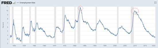 失业潮来袭 你见过百万级别的非农吗?