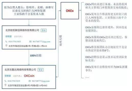 (OKEx与OKCoin的关系图)