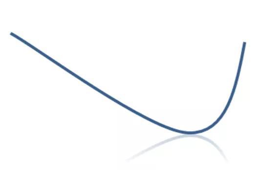 """定投不靠""""微笑曲线""""也能盈利!现在是定投的好时机吗?"""