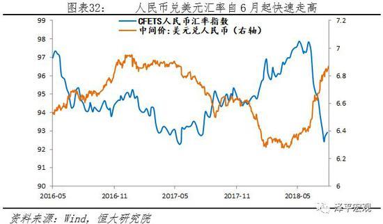 3.2 中美贸易摩擦、资金回流美国叠加国内金融去杠杆,股市持续低迷