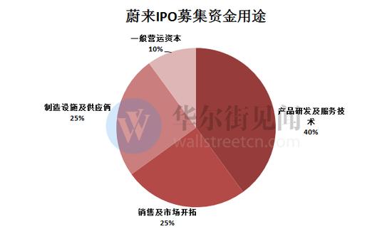 數據來源:公司招股書見智研究整理