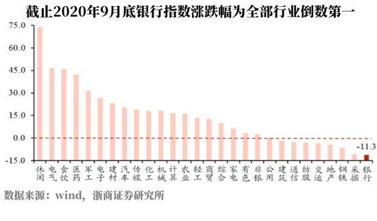 少数派投资王煜东:疫情冲击不大 银行股为何不涨?