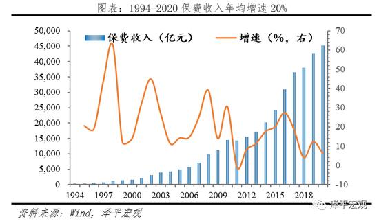 :任泽平2021中国保险行业发展报告:从高速扩展到高质量发展