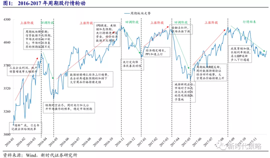 新时代策略:在周期股的牛市中 决定周期股节奏的是经济预期