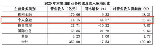 国泰君安年报发布:利润上涨29% 旗下华安基金净利润破7亿
