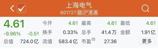 重大风险提示 上海电气最多可能损失83亿元