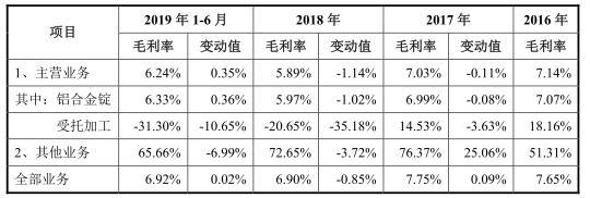 顺博合金4成应收账款逾期 毛利率个位数行业产能过剩