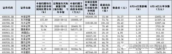 615份中报标出成长股营地 非银金融行业绩优品种集中