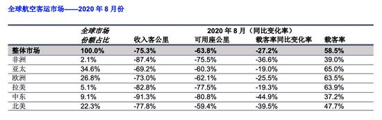 国际航协下调全年预测:今年全年客运量同比下降66%