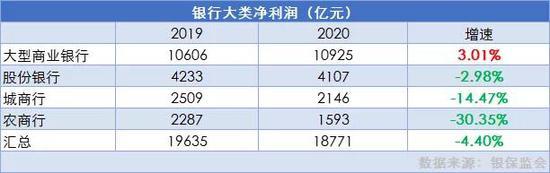 城商行2020盘点:渝农商行、郑州银行净利下降 上海银行不良增长