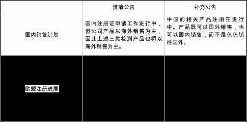 587%涨幅曾创科创板记录 蹭热点的东方生物今遭问询