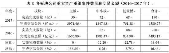 數據來源:深交所統計,交易金額不包括配套融資金額。