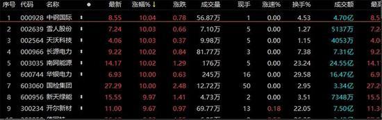 大盘风云变幻:航运板块集体爆发 抱团股回撤 贵州茅台再度大跌