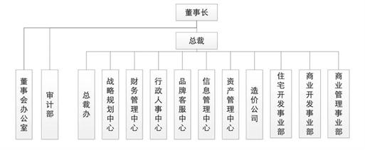 新城控股集团内部架构图