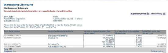 持股比例超5%:朱雀基金又出手 大手笔增持华泰证券(港股)
