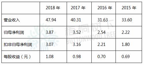 必发手机版登录 - 雅高控股现升17% 折让5%发行1亿新股