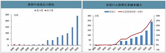 新希望澳洲牛肉项目遇挫:高毛利业务5成以上依赖中国市场